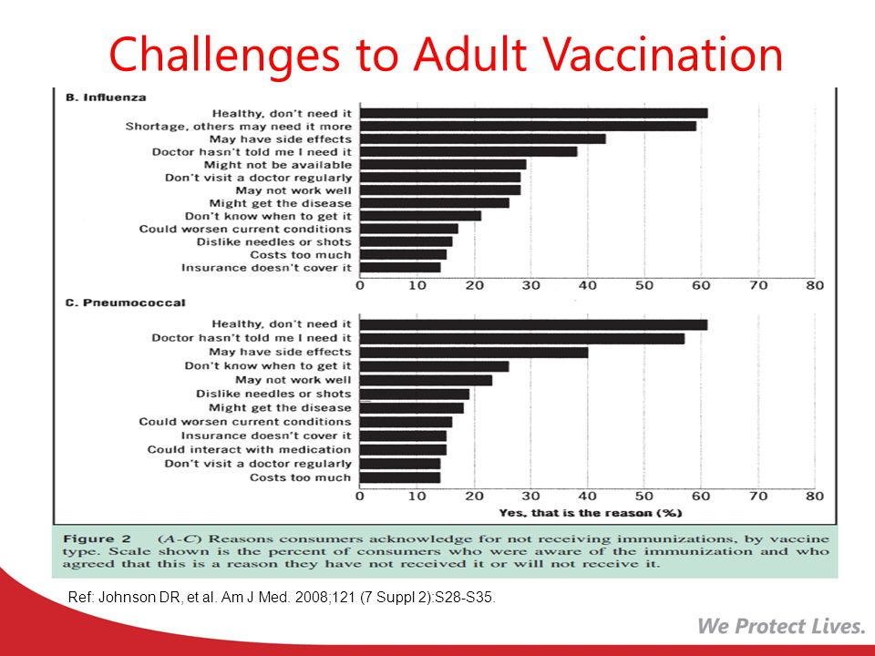 Challenges to Adult Vaccination Healthcare Provider Perceptions Side Effects Lack of insurance coverage Lack of knowledge about disease prevention Patient reasons Doctor hasn't told me I need it Not knowing when to get it The belief that a healthy person doesn't need it Financial concerns were not a deterrent for most Ref: Johnson DR, et al.