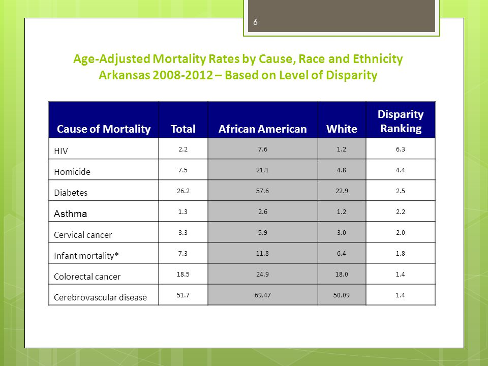 Age-Adjusted Mortality Rates by Cause, Race and Ethnicity Arkansas 2008-2012 – Based on Level of Disparity 6 Cause of MortalityTotalAfrican AmericanWhite Disparity Ranking HIV 2.27.61.26.3 Homicide 7.521.14.84.4 Diabetes 26.257.622.92.5 Asthma 1.32.61.22.2 Cervical cancer 3.35.93.02.0 Infant mortality* 7.311.86.41.8 Colorectal cancer 18.524.918.01.4 Cerebrovascular disease 51.769.4750.091.4