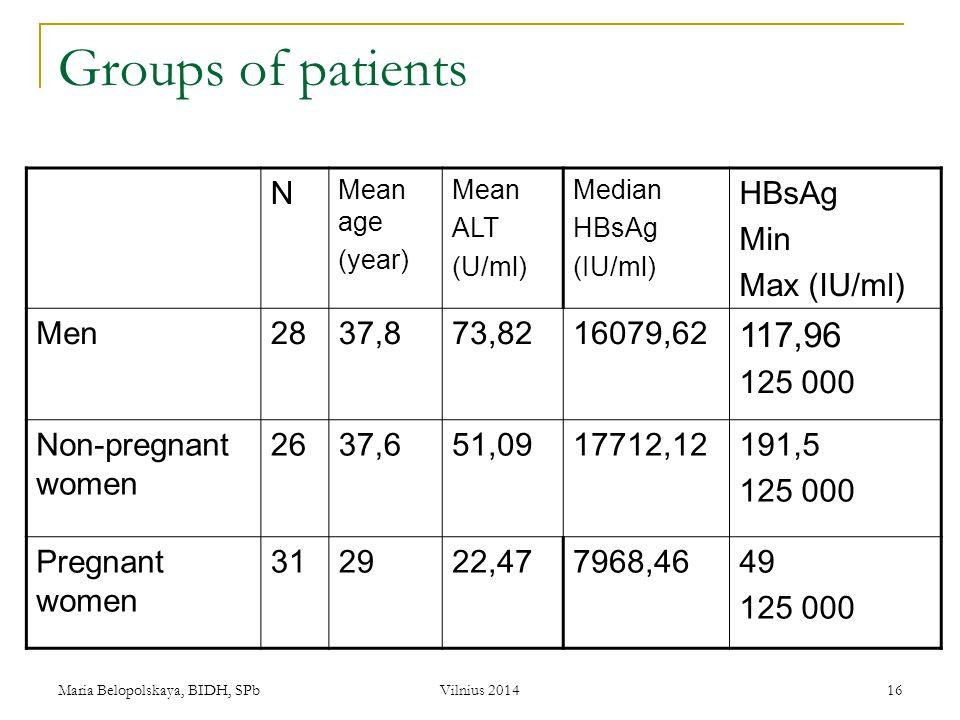 Maria Belopolskaya, BIDH, SPb Vilnius 2014 16 Groups of patients N Mean age (year) Mean ALT (U/ml) Median HBsAg (IU/ml) HBsAg Min Max (IU/ml) Men2837,