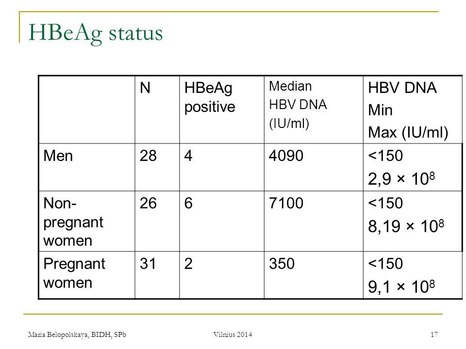 Maria Belopolskaya, BIDH, SPb Vilnius 2014 17 HBeAg status NHBeAg positive Median HBV DNA (IU/ml) HBV DNA Min Max (IU/ml) Men2844090<150 2,9 × 10 8 No
