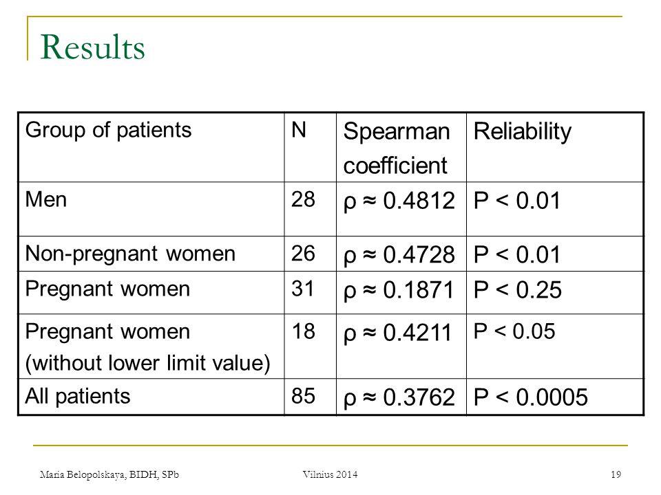 Maria Belopolskaya, BIDH, SPb Vilnius 2014 19 Results Group of patientsN Spearman coefficient Reliability Men28 ρ ≈ 0.4812P < 0.01 Non-pregnant women2