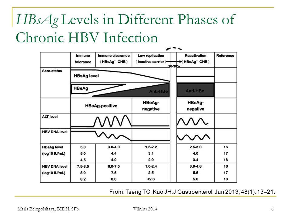 Maria Belopolskaya, BIDH, SPb Vilnius 2014 6 HBsAg Levels in Different Phases of Chronic HBV Infection From: Tseng TC, Kao JH.J Gastroenterol. Jan 201