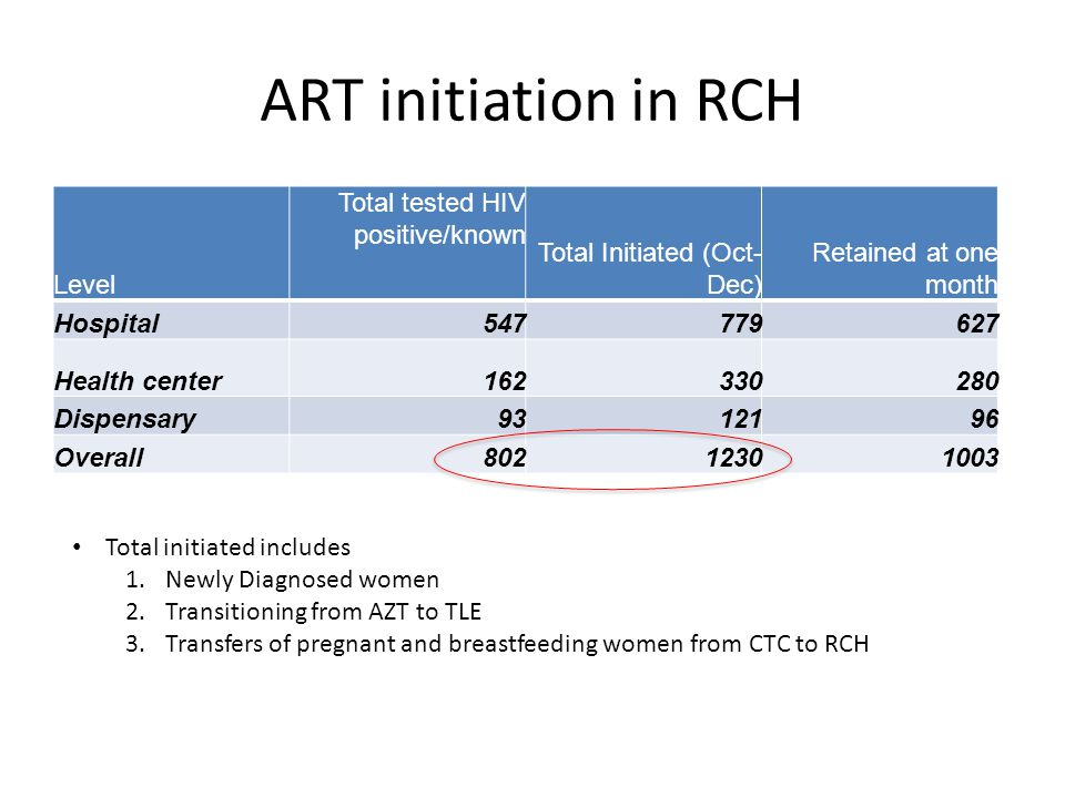 ART initiation in RCH Level Total tested HIV positive/known Total Initiated (Oct- Dec) Retained at one month Hospital547779627 Health center162330280