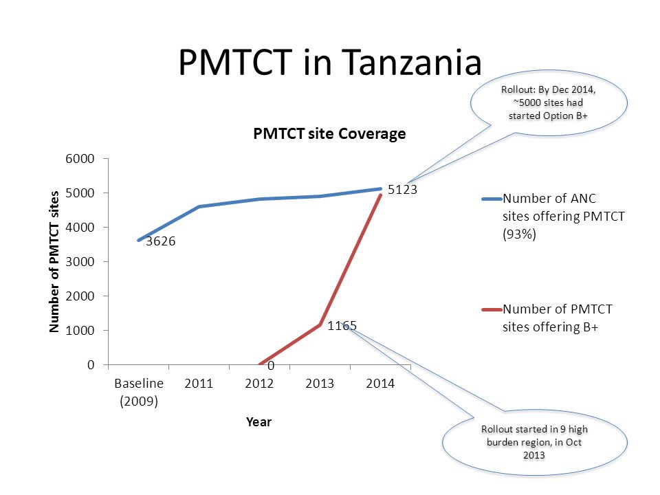 PMTCT in Tanzania Rollout started in 9 high burden region, in Oct 2013 Rollout: By Dec 2014, ~5000 sites had started Option B+