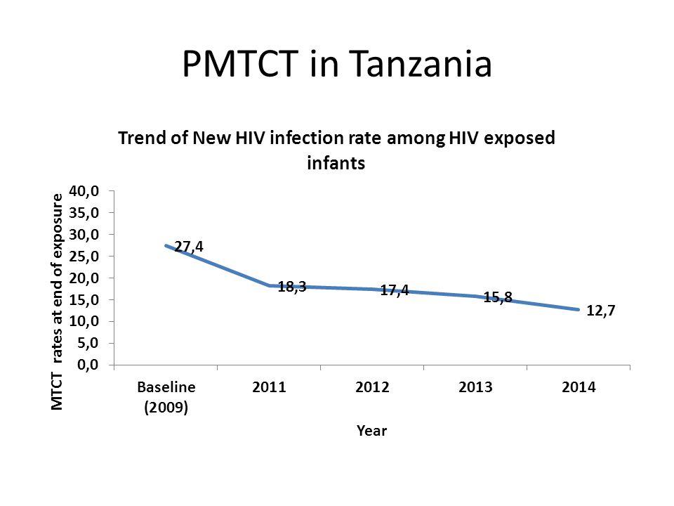 PMTCT in Tanzania