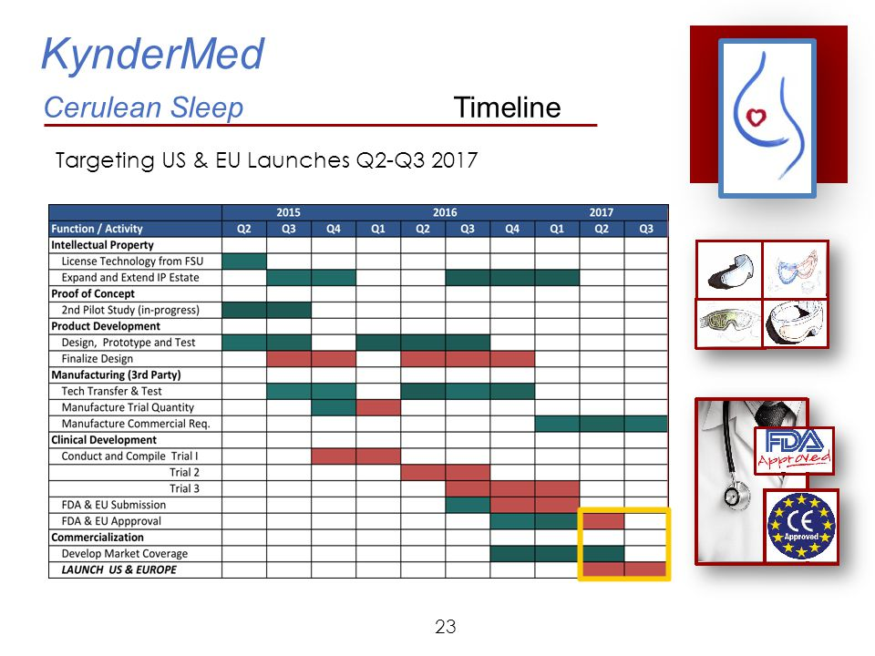 KynderMed Cerulean Sleep Timeline Targeting US & EU Launches Q2-Q3 2017 23