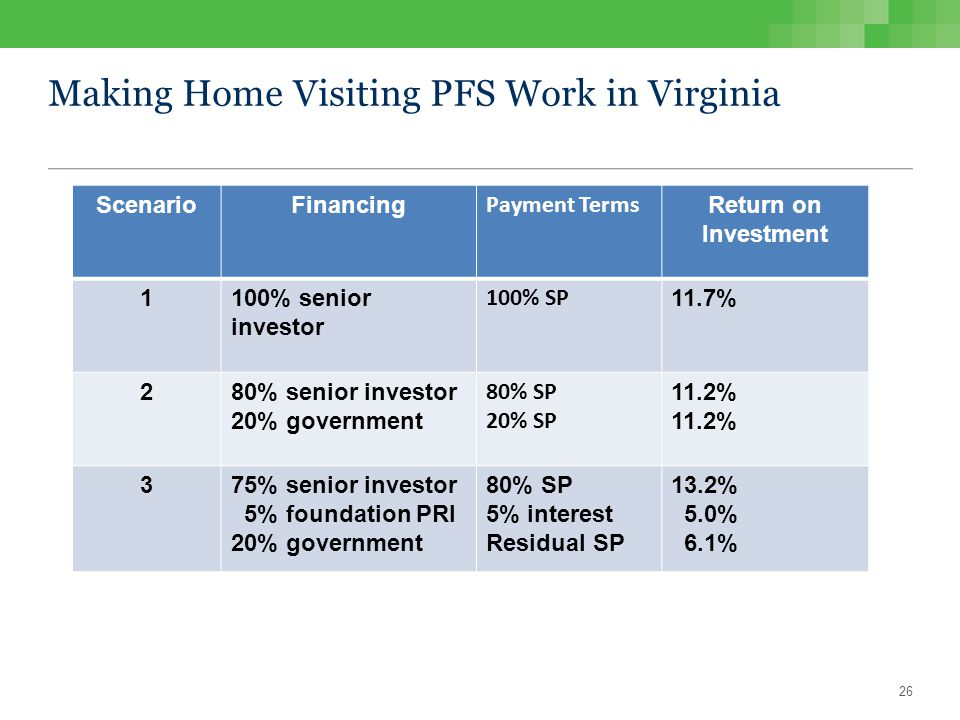 Making Home Visiting PFS Work in Virginia ScenarioFinancing Payment Terms Return on Investment 1100% senior investor 100% SP 11.7% 280% senior investor 20% government 80% SP 20% SP 11.2% 375% senior investor 5% foundation PRI 20% government 80% SP 5% interest Residual SP 13.2% 5.0% 6.1% 26