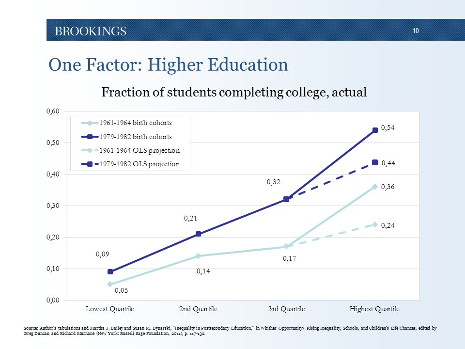 10 One Factor: Higher Education Fraction of students completing college, actual Source: Author's tabulations and Martha J.