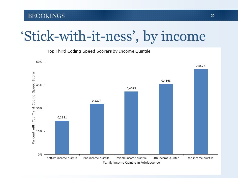 20 'Stick-with-it-ness', by income
