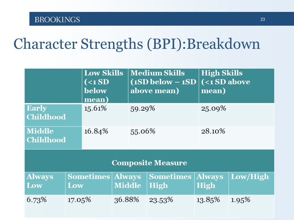 23 Character Strengths (BPI):Breakdown Low Skills (<1 SD below mean) Medium Skills (1SD below – 1SD above mean) High Skills (<1 SD above mean) Early Childhood 15.61%59.29%25.09% Middle Childhood 16.84%55.06%28.10% Composite Measure Always Low Sometimes Low Always Middle Sometimes High Always High Low/High 6.73%17.05%36.88%23.53%13.85%1.95%