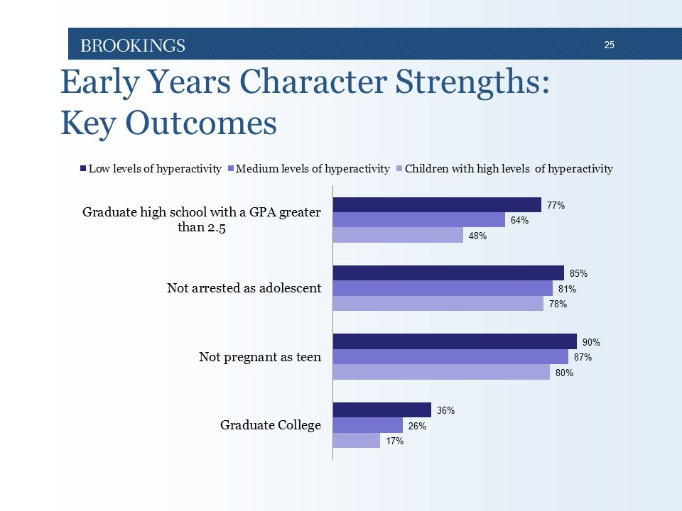 25 Early Years Character Strengths: Key Outcomes