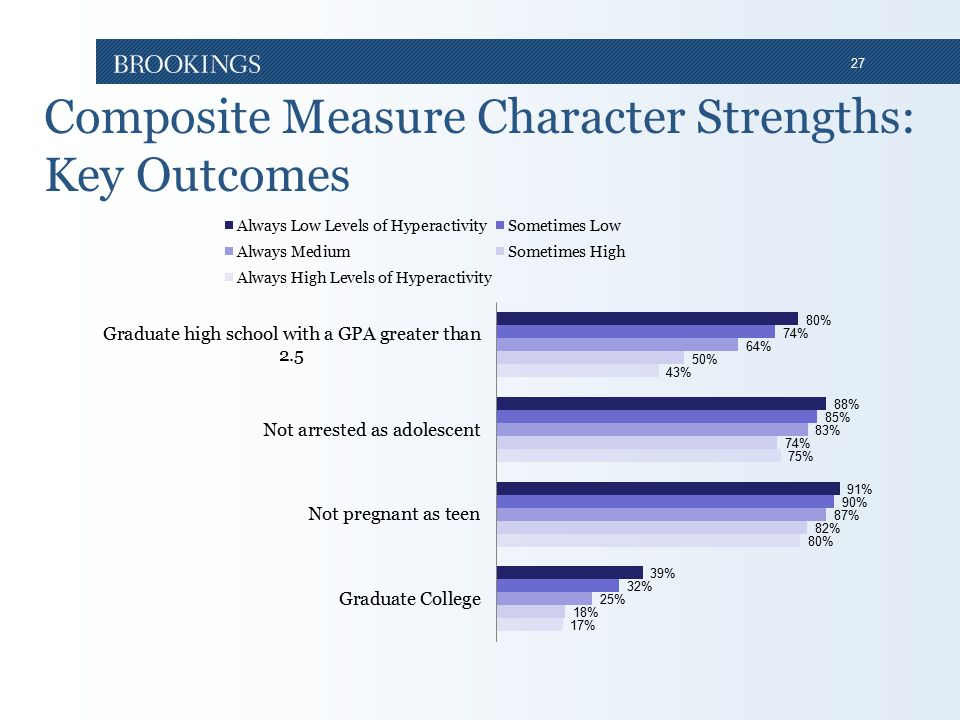 27 Composite Measure Character Strengths: Key Outcomes