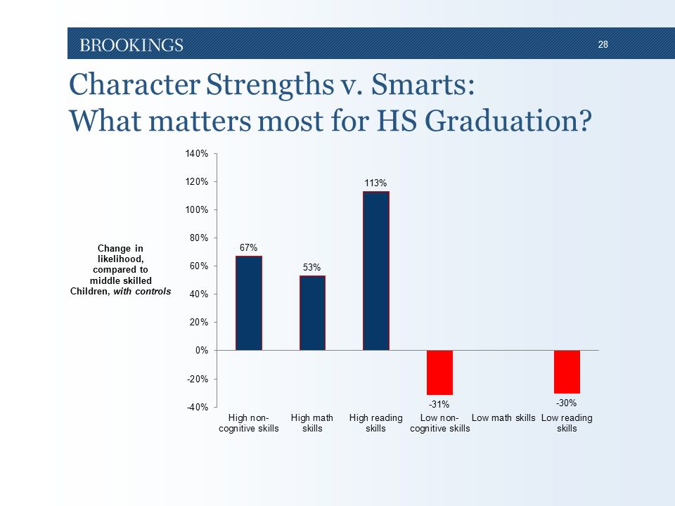 28 Character Strengths v. Smarts: What matters most for HS Graduation