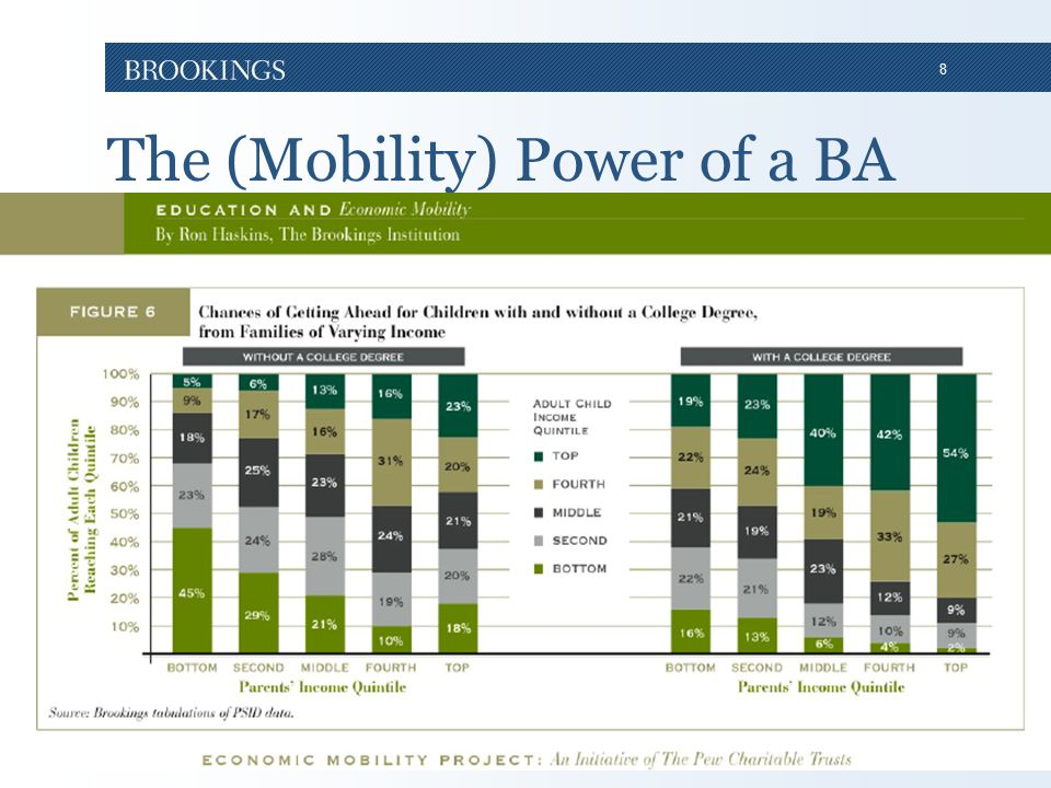 8 The (Mobility) Power of a BA