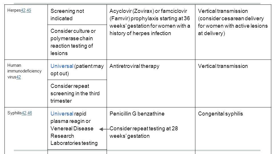 Herpes42,454245 Screening not indicated Acyclovir (Zovirax) or famciclovir (Famvir) prophylaxis starting at 36 weeks' gestation for women with a histo