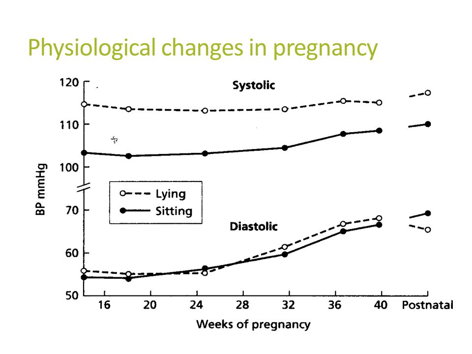 Physiological changes in pregnancy Peripheral vascular resistance falls by 50% MAP falls by 10mmHg by 22-24w then slowly rises to term Cardiac output