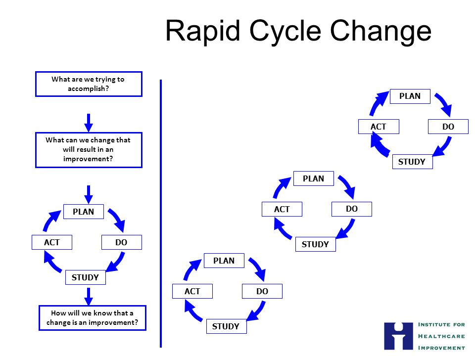 Rapid Cycle Change What can we change that will result in an improvement.