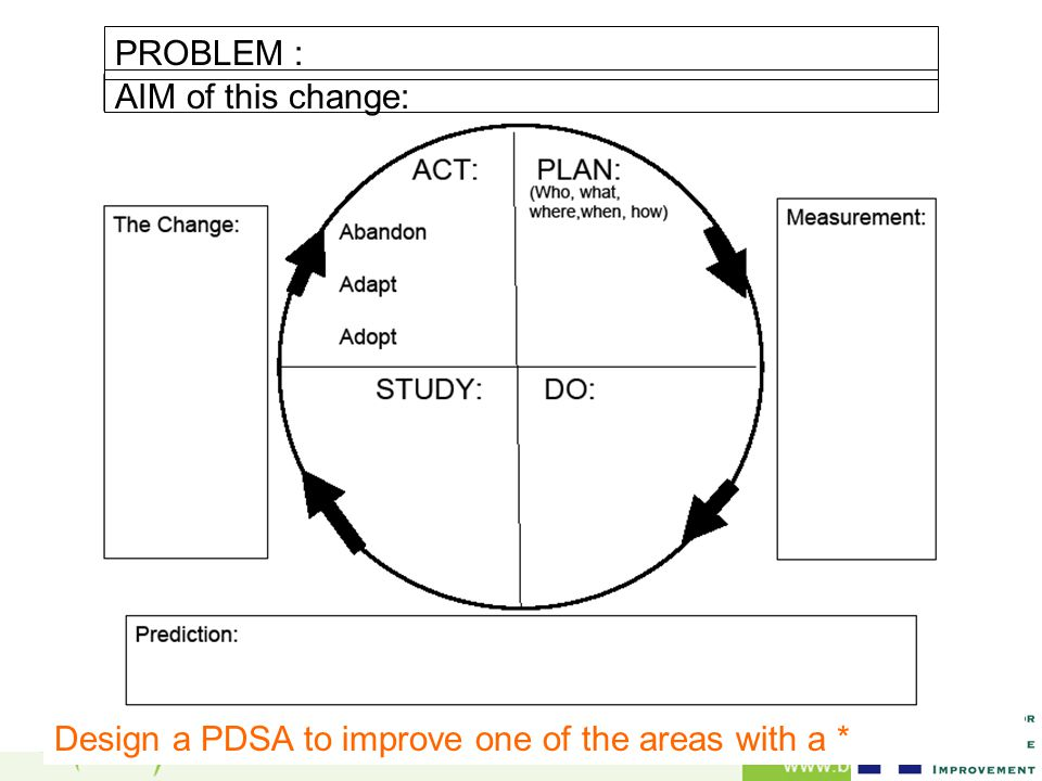 AIM of this change: PROBLEM : Design a PDSA to improve one of the areas with a *