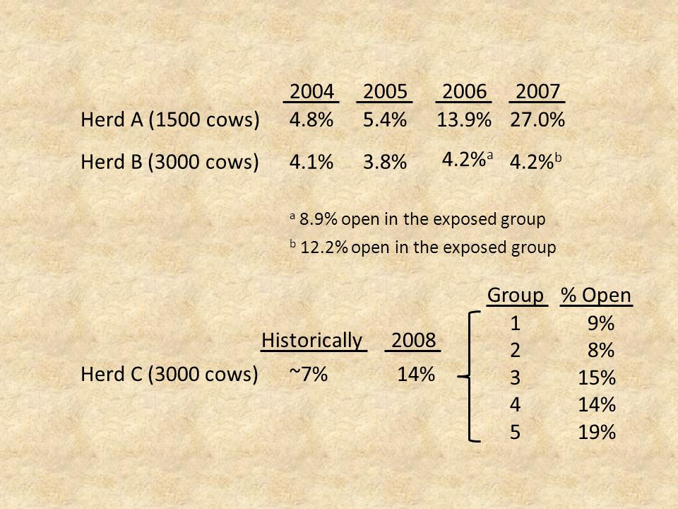 b 12.2% open in the exposed group a 8.9% open in the exposed group 2004 4.8% 2005 5.4% 2006 13.9% 2007 27.0%Herd A (1500 cows) 4.1%3.8% 4.2% a 4.2% b Herd B (3000 cows) Herd C (3000 cows) Historically ~7% 2008 14% Group% Open 1234512345 9% 8% 15% 14% 19%
