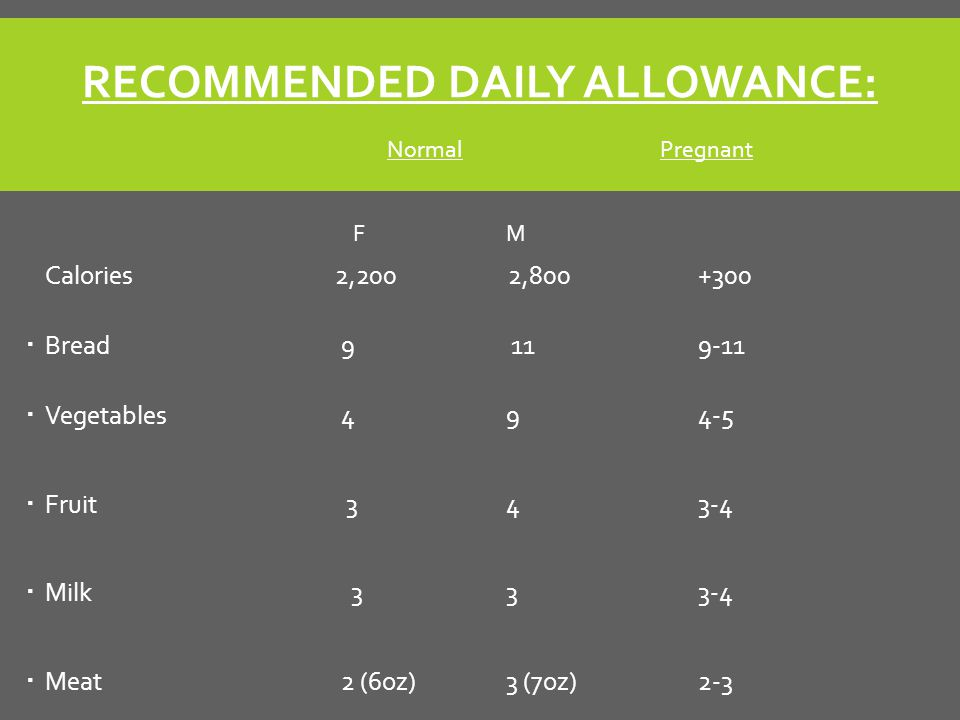 RECOMMENDED DAILY ALLOWANCE: Normal Pregnant FM Calories 2,200 2,800+300  Bread 9 119-11  Vegetables 494-5  Fruit 343-4  Milk 333-4  Meat 2 (6oz)3 (7oz)2-3