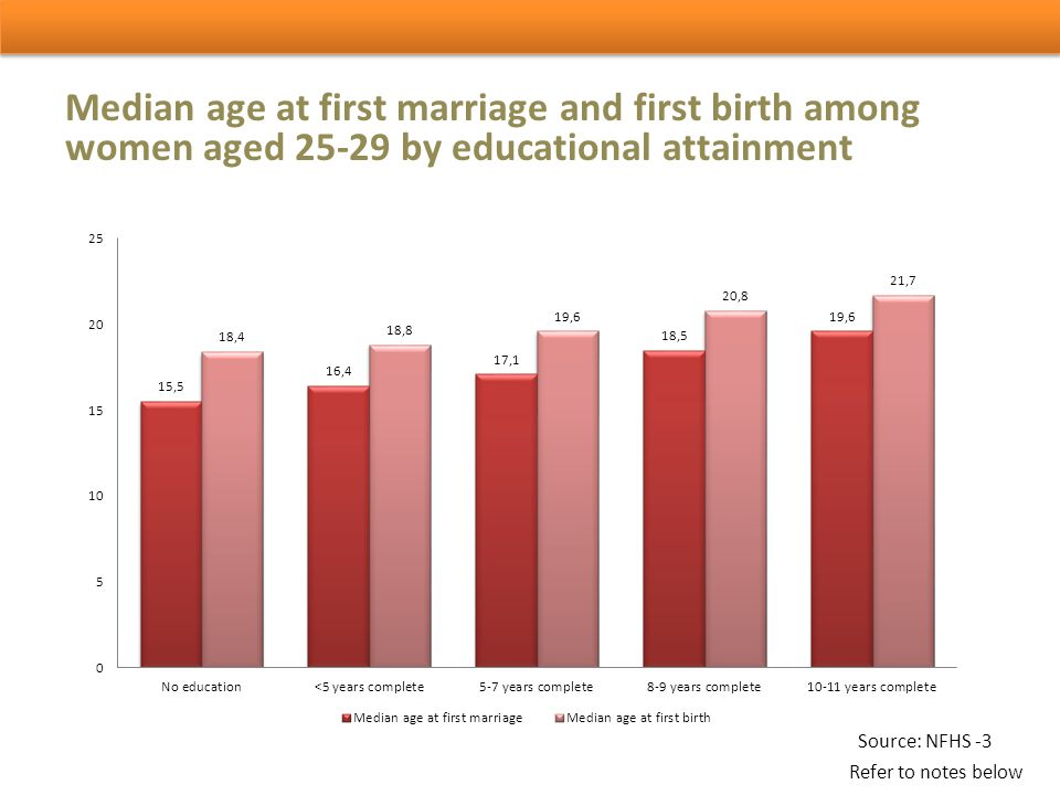 Median age at first marriage and first birth among women aged 25-29 by educational attainment Source: NFHS -3 Refer to notes below