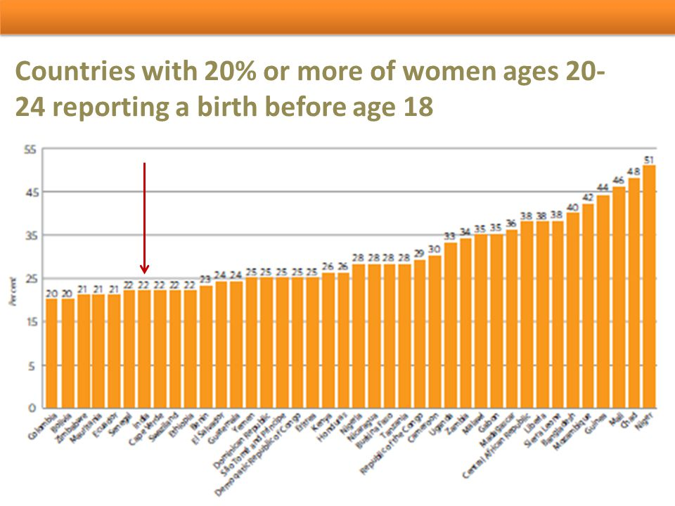 Per cent of adolescent girls in marriages and adolescent birth rates Developing RegionsGirls, ages 15-19 Currently Married (%)Adolescent Birth Rate Arab States1250 Asia and Pacific1580 East Asia and Pacific550 South Asia2588 Eastern Europe and Central Asia931 Latin America and Caribbean1284 Sub-Saharan Africa24120 East and Southern Africa19112 West and Central Africa28129 Developing Countries1685