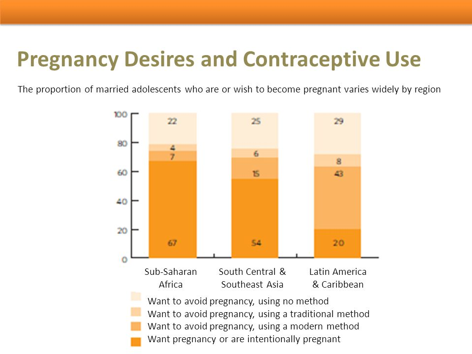 Pregnancy Desires and Contraceptive Use The proportion of married adolescents who are or wish to become pregnant varies widely by region Want to avoid
