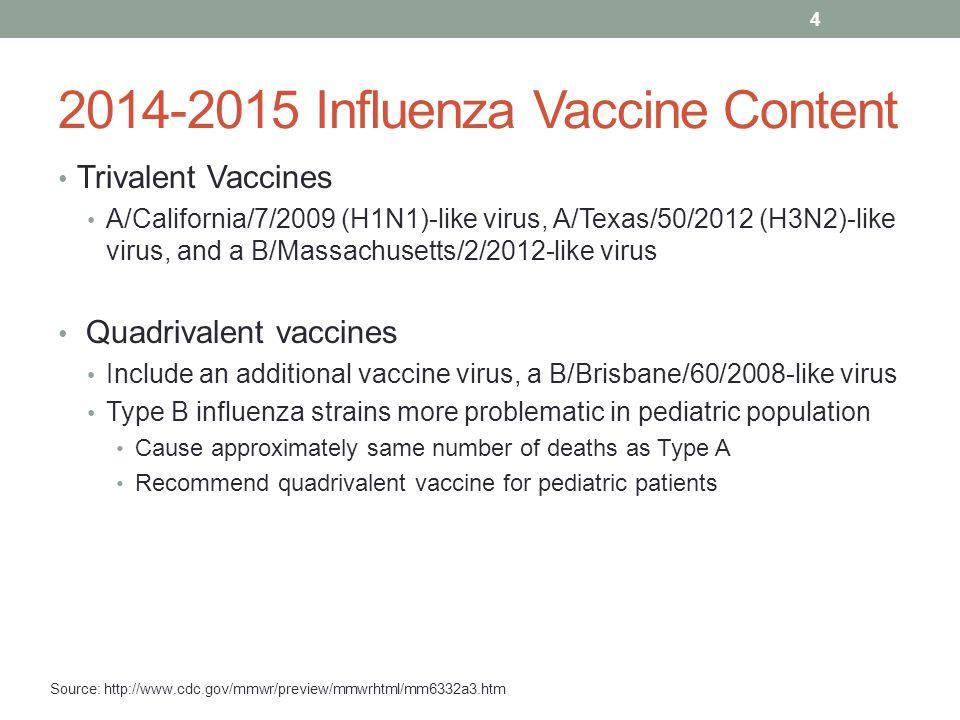 Influenza Vaccines – U.S.