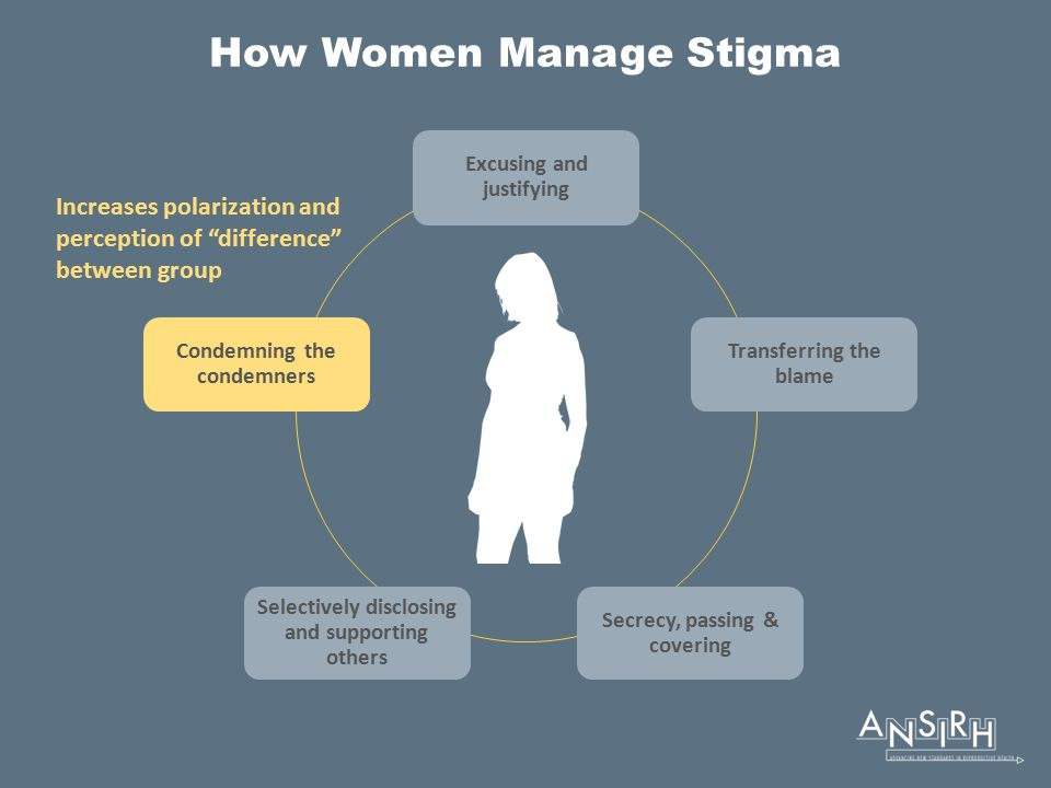 How Women Manage Stigma Excusing and justifying Transferring the blame Secrecy, passing & covering Selectively disclosing and supporting others Condemning the condemners Increases polarization and perception of difference between group