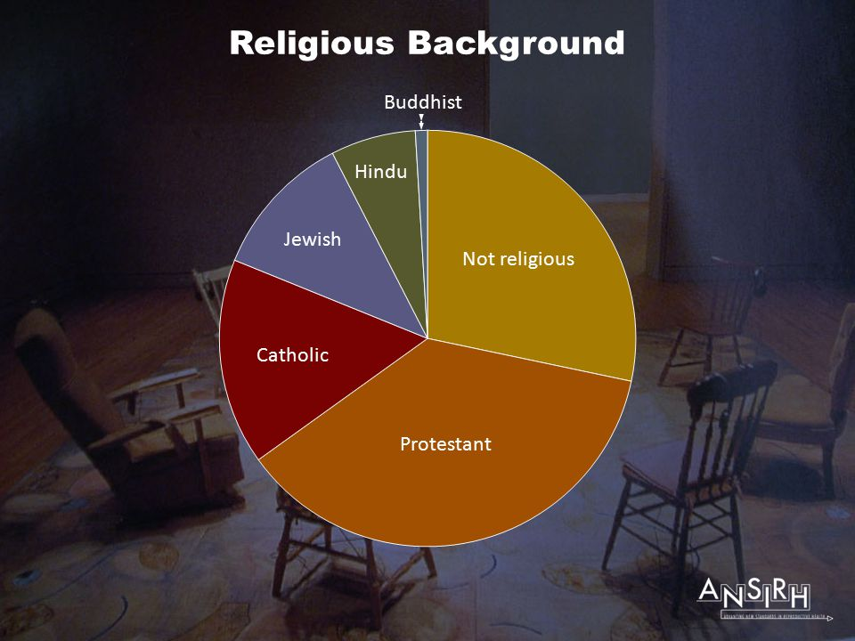 Religious Background