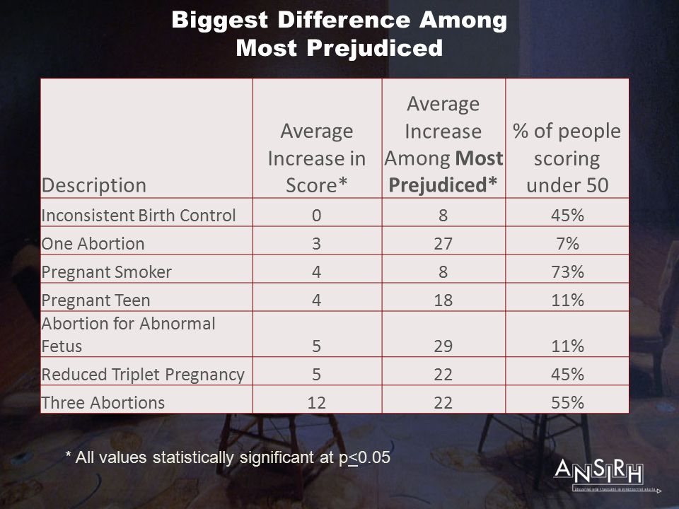 Biggest Difference Among Most Prejudiced Description Average Increase in Score* Average Increase Among Most Prejudiced* % of people scoring under 50 Inconsistent Birth Control0845% One Abortion3277% Pregnant Smoker4873% Pregnant Teen41811% Abortion for Abnormal Fetus52911% Reduced Triplet Pregnancy52245% Three Abortions122255% * All values statistically significant at p<0.05