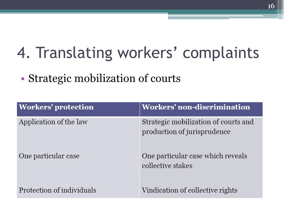 4. Translating workers' complaints Strategic mobilization of courts Workers' protectionWorkers' non-discrimination Application of the law One particul