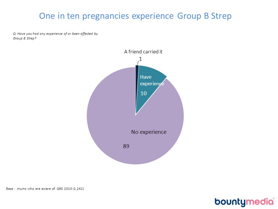 Most mums (59%) have heard of Group B strep; and it's learnt from a variety of sources Q: Before today, had you heard of Group B Strep.