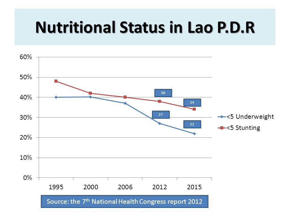 Nutritional Status in Lao P.D.R 34 22 Source: the 7 th National Health Congress report 2012