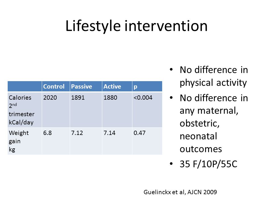 Lifestyle intervention ControlPassiveActivep Calories 2 nd trimester kCal/day 202018911880<0.004 Weight gain kg 6.87.127.140.47 No difference in physical activity No difference in any maternal, obstetric, neonatal outcomes 35 F/10P/55C Guelinckx et al, AJCN 2009