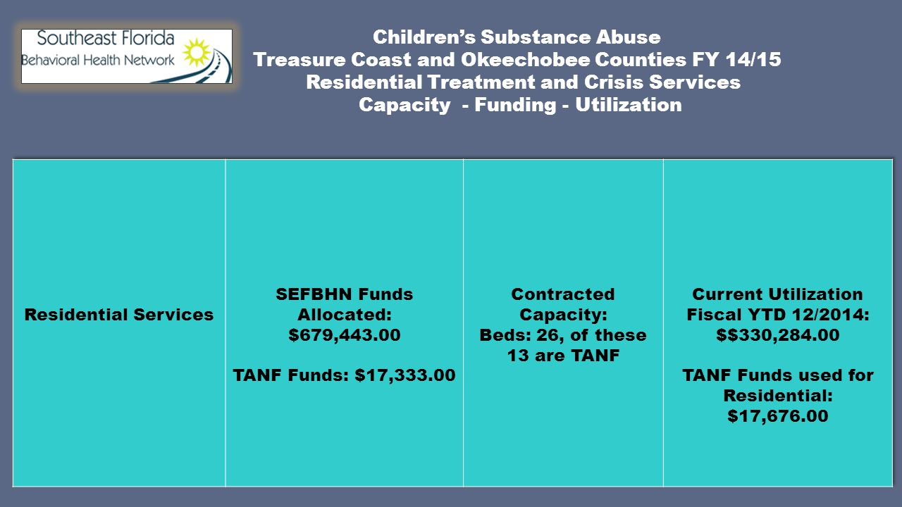 Children's Substance Abuse Treasure Coast and Okeechobee Counties FY 14/15 Residential Treatment and Crisis Services Capacity - Funding - Utilization