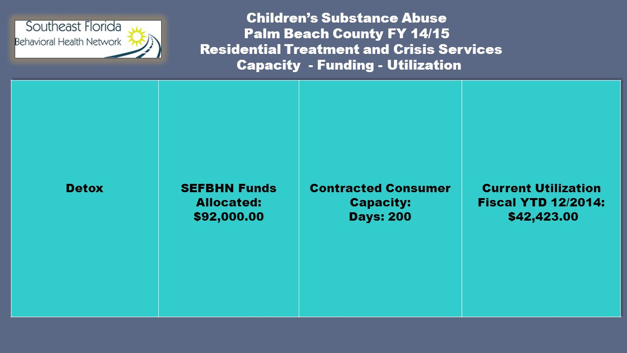 Children's Substance Abuse Palm Beach County FY 14/15 Residential Treatment and Crisis Services Capacity - Funding - Utilization