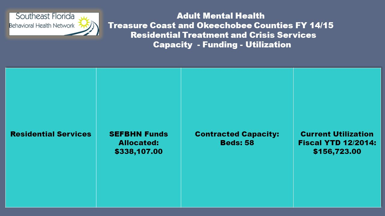 Adult Mental Health Treasure Coast and Okeechobee Counties FY 14/15 Residential Treatment and Crisis Services Capacity - Funding - Utilization