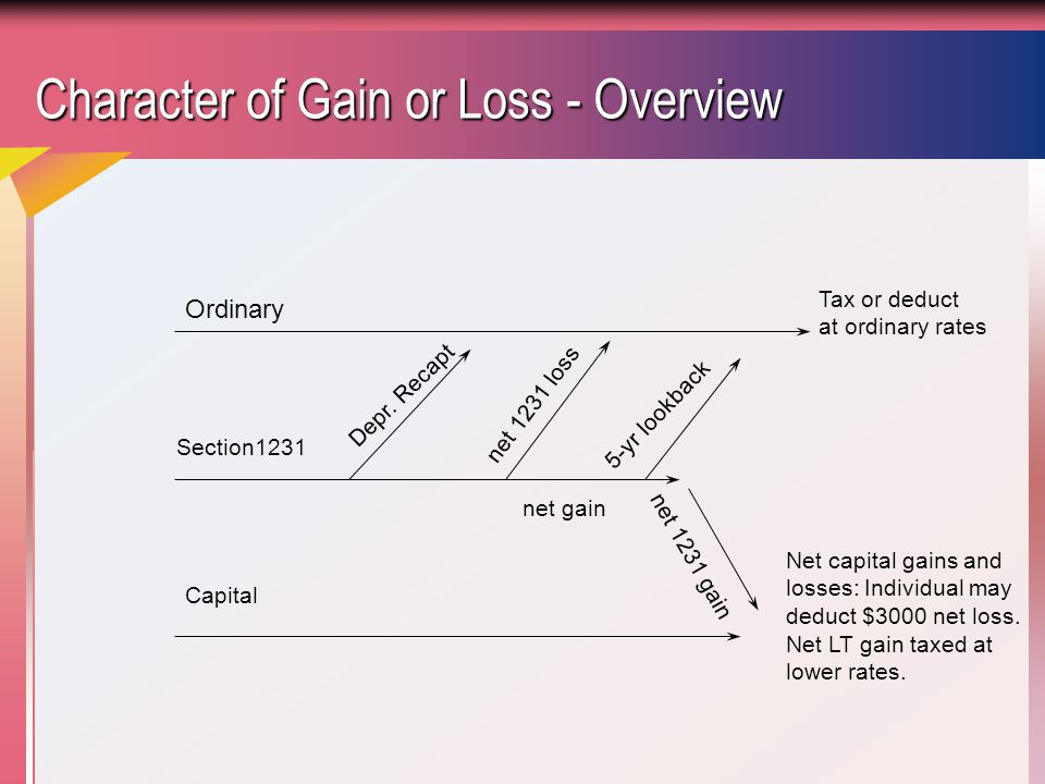Character of Gain or Loss - Overview Ordinary Capital Section1231 Depr.