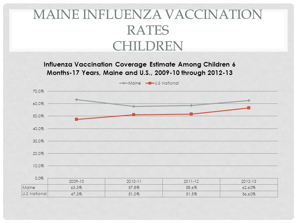 MAINE INFLUENZA VACCINATION RATES ADULTS