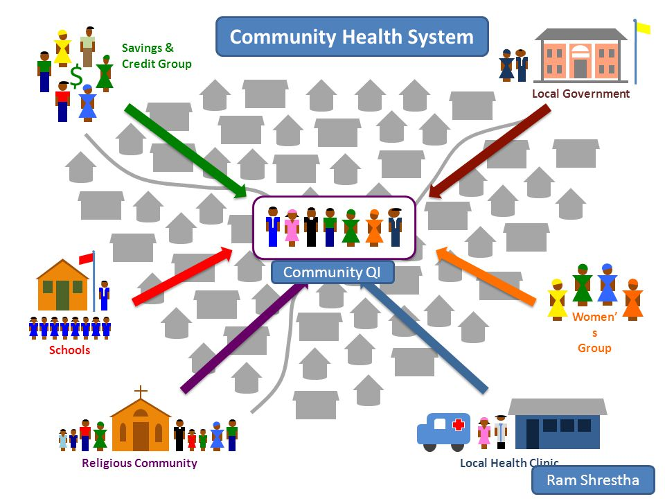 Schools Religious Community Women' s Group Local Health Clinic $ Savings & Credit Group Local Government Community Health System Community QI Ram Shrestha