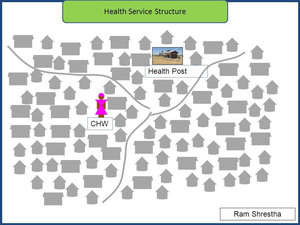 CHW Health Service Structure Health Post CHW Ram Shrestha