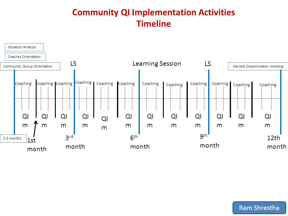 LSLearning Session LS QI m Situation Analysis Coaching Harvest Dissemination meeting 3 rd month 6 th month 9 th month 12th month 1st month Community QI Implementation Activities Timeline Ram Shrestha Community Group Orientation Coaches Orientation 2-3 months