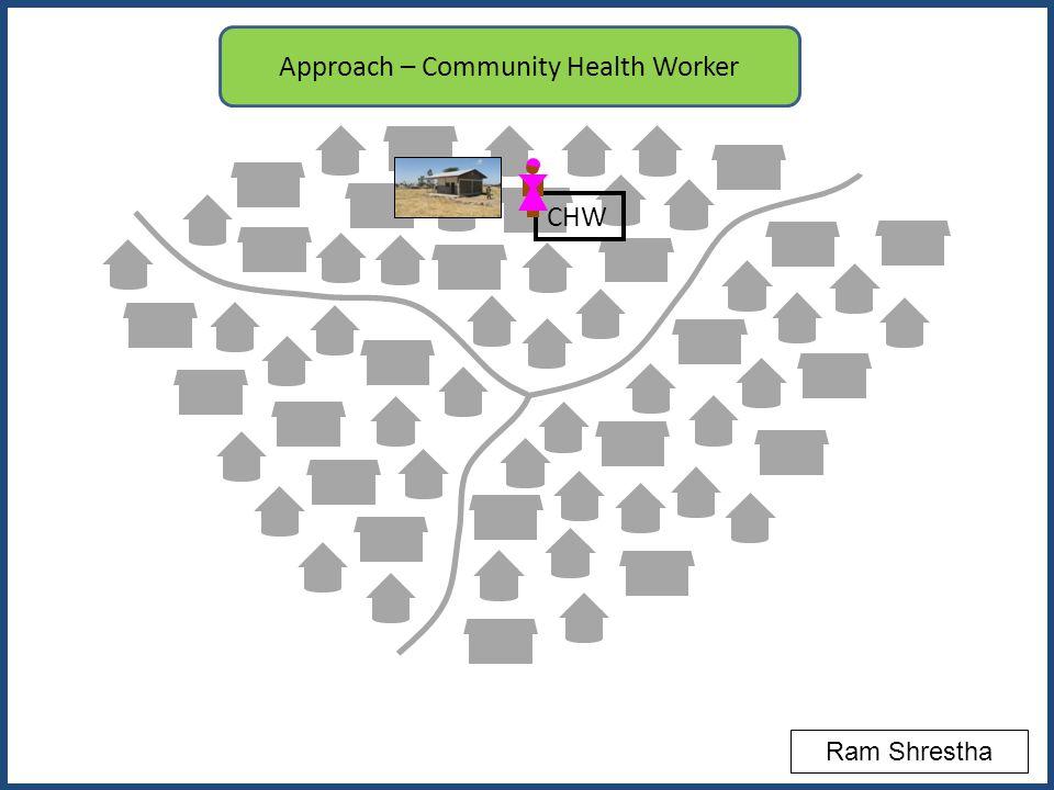 CHW Approach – Community Health Worker Ram Shrestha