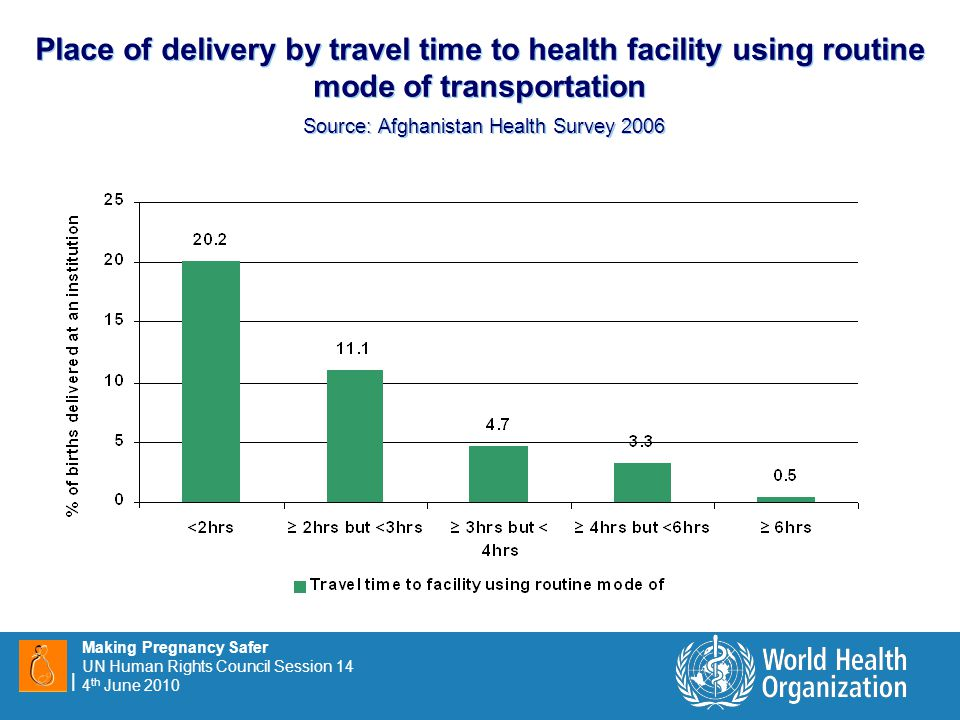 9 |9 | Making Pregnancy Safer UN Human Rights Council Session 14 4 th June 2010 Place of delivery by travel time to health facility using routine mode of transportation Source: Afghanistan Health Survey 2006