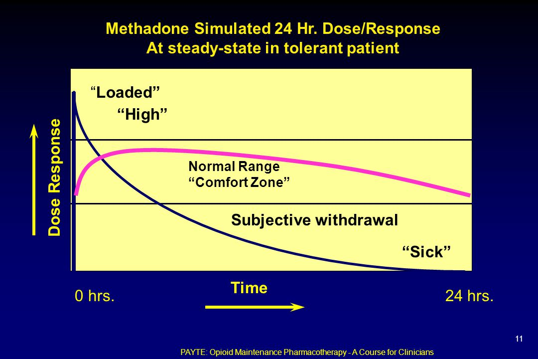 Dose Response Time Loaded High Normal Range Comfort Zone Sick Methadone Simulated 24 Hr.