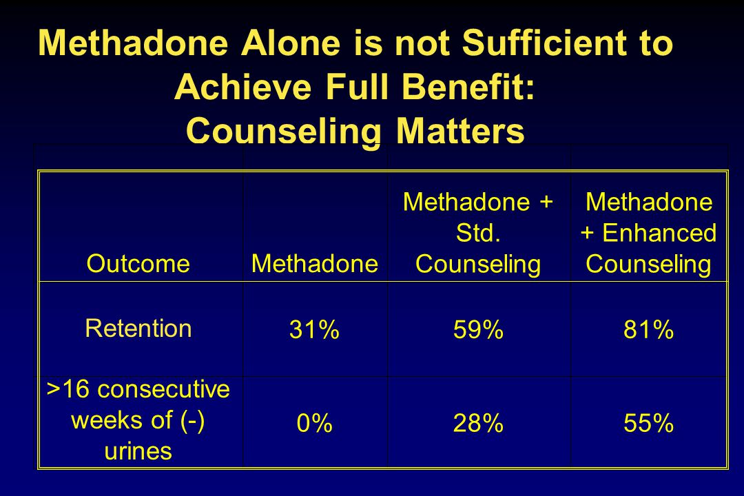 Methadone Alone is not Sufficient to Achieve Full Benefit: Counseling Matters 55%28%0% >16 consecutive weeks of (-) urines 81%59%31% Methadone + Enhanced Counseling Methadone + Std.