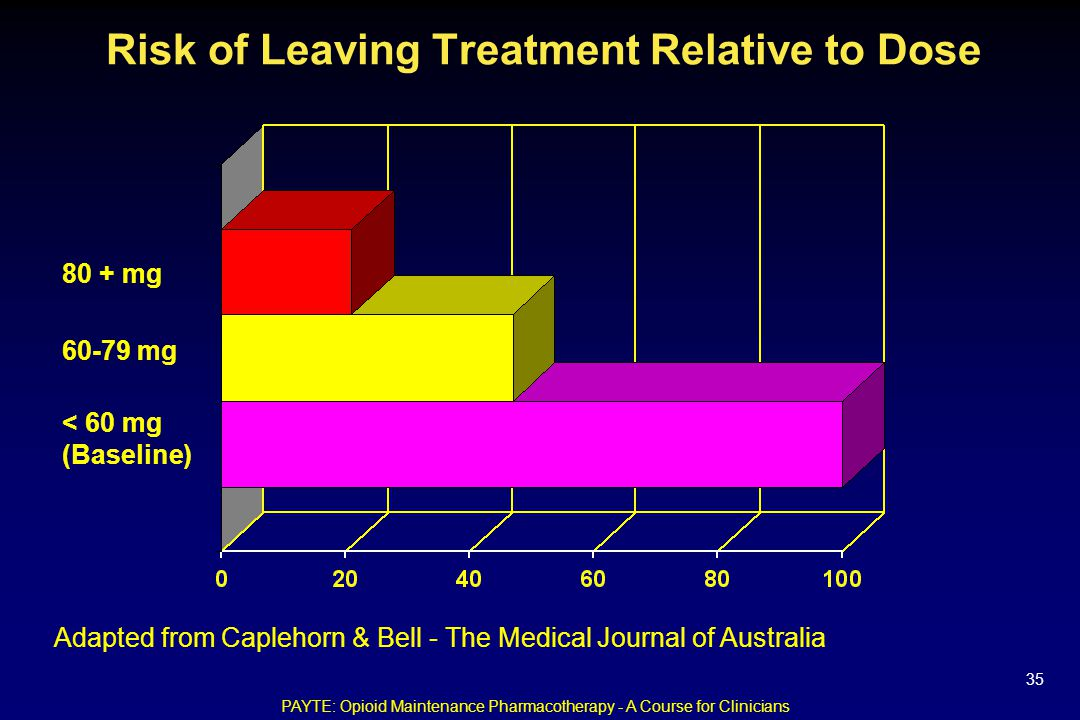 Risk of Leaving Treatment Relative to Dose 80 + mg 60-79 mg < 60 mg (Baseline) Adapted from Caplehorn & Bell - The Medical Journal of Australia PAYTE: Opioid Maintenance Pharmacotherapy - A Course for Clinicians 35