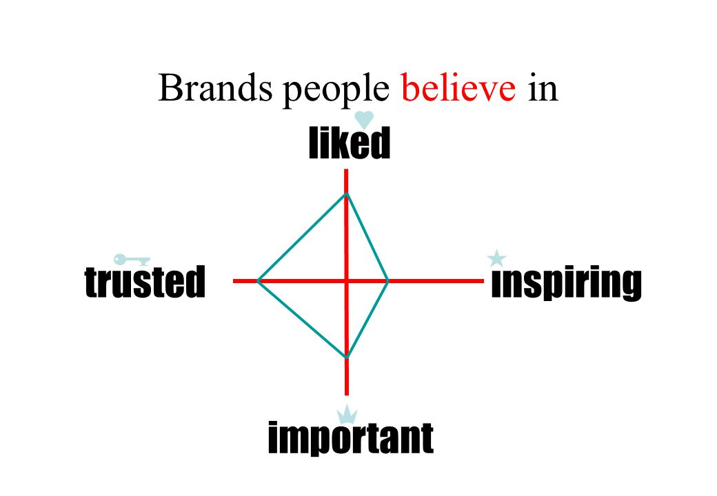 Brands people believe in inspiring liked important trusted