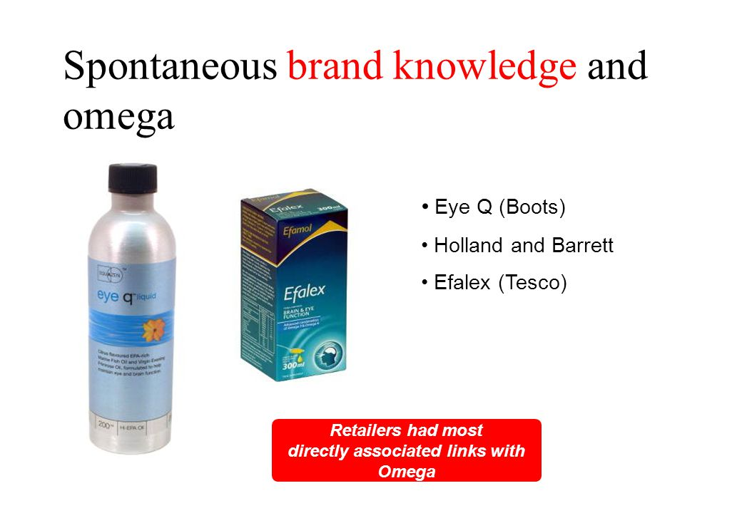 Spontaneous brand knowledge and omega Retailers had most directly associated links with Omega Eye Q (Boots) Holland and Barrett Efalex (Tesco)